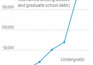 Student debt graph